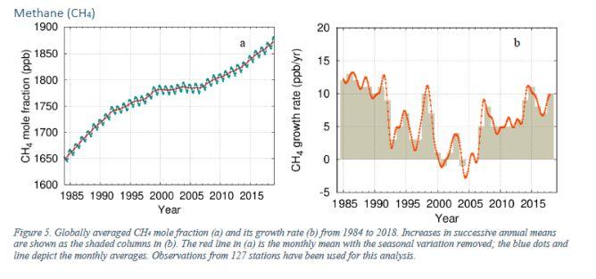 Zmiany w stężeniu metanu w atmosferze na przełomie lat (WMO)
